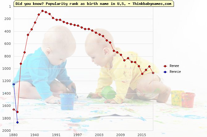 Top 2000 baby names ranking of Renee, Rennie in U.S.