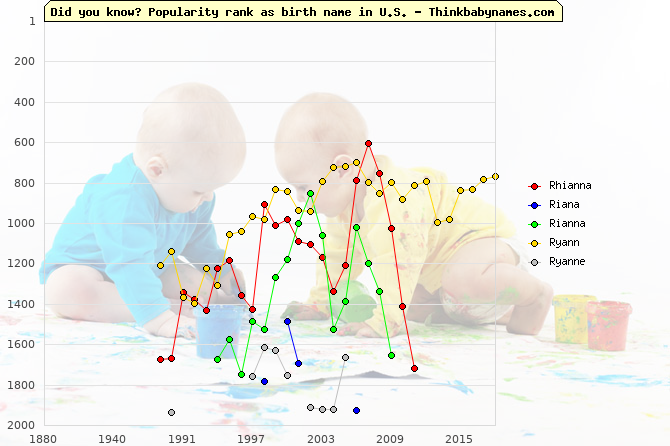 Top 2000 baby names ranking of Rhianna, Riana, Rianna, Ryann, Ryanne in U.S.