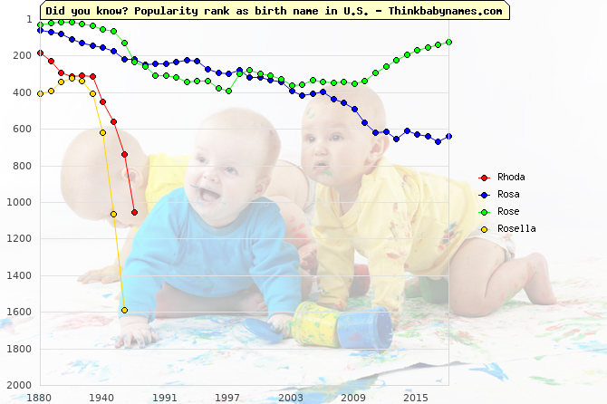 Top 1000 baby names ranking of Rhoda, Rosa, Rosaura, Rose, Rosella in U.S.