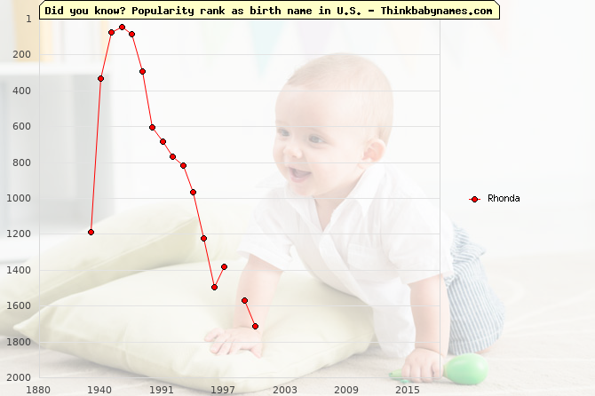 Top 2000 baby names ranking of Rhonda name in U.S.