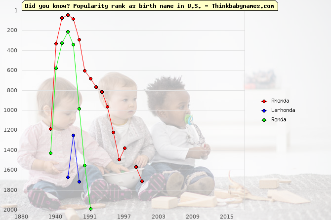 Top 2000 baby names ranking of Rhonda, Larhonda, Ronda in U.S.