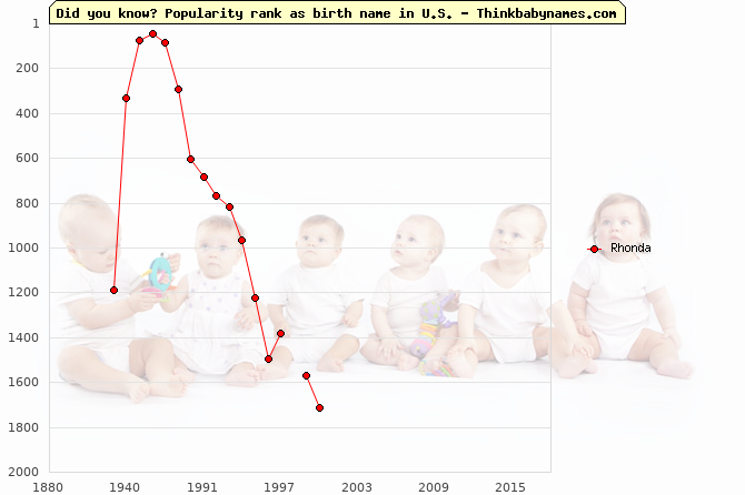 Top 2000 baby names ranking of Rhonda in U.S.