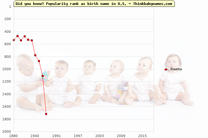 Top 2000 baby names ranking of Rowena in U.S.