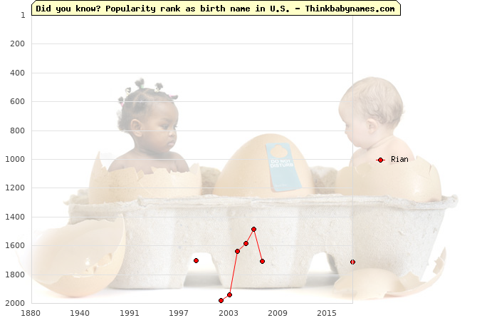 Top 2000 baby names ranking of Rian name in U.S.