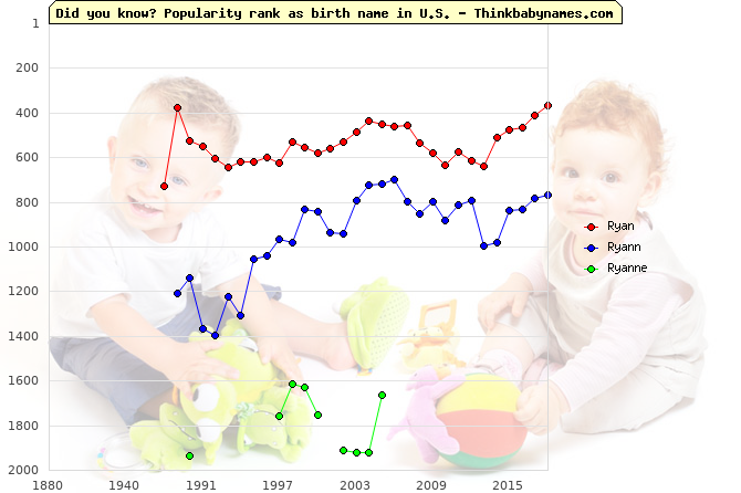 Top 2000 baby names ranking of Ryan, Ryann, Ryanne in U.S.