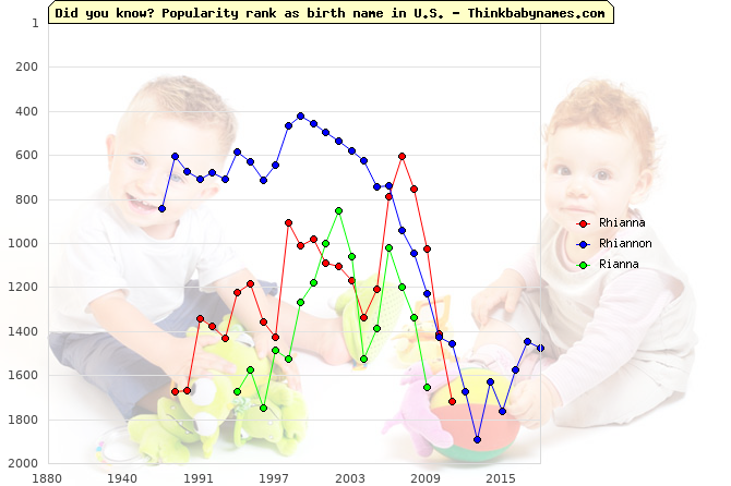 Top 1000 baby names ranking of Rhianna, Rhiannon, Rianna in U.S.