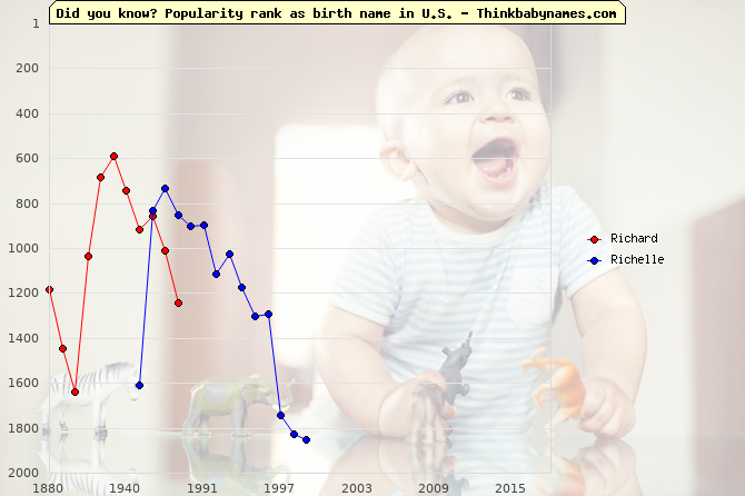 Top 1000 baby names ranking of Richard, Richelle in U.S.