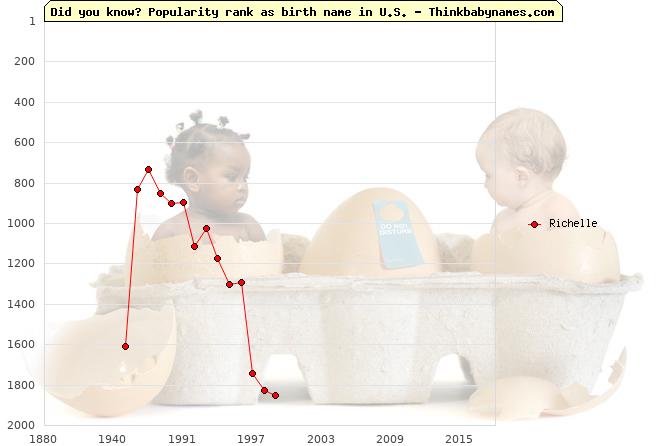 Top 2000 baby names ranking of Richelle in U.S.