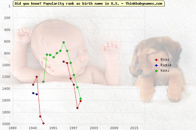 Top 2000 baby names ranking of Ricki, Rickie, Rikki in U.S.