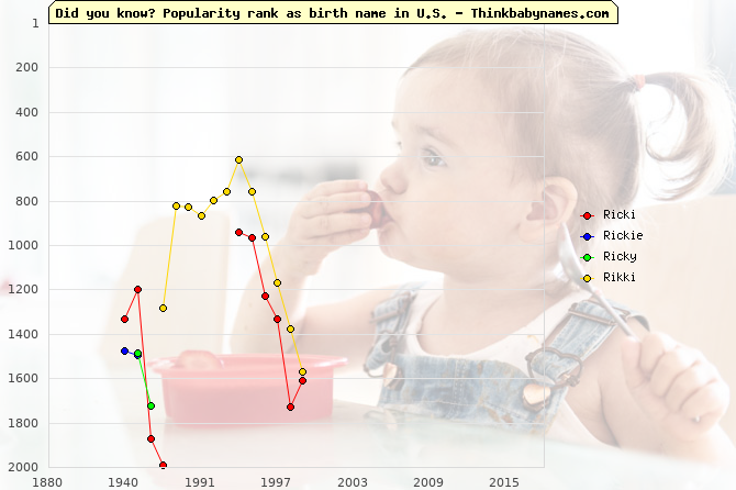 Top 2000 baby names ranking of Ricki, Rickie, Ricky, Rikki in U.S.