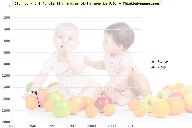 Top 2000 baby names ranking of Rickie, Ricky in U.S.