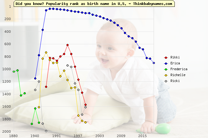 Top 2000 baby names ranking of Rikki, Erica, Frederica, Richelle, Ricki in U.S.