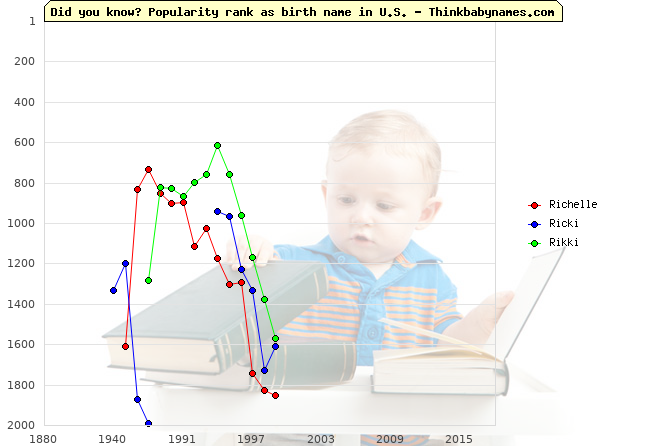 Top 2000 baby names ranking of Richelle, Ricki, Rikki in U.S.