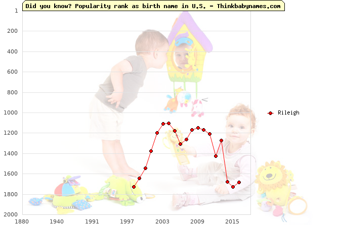 Top 2000 baby names ranking of Rileigh name in U.S.