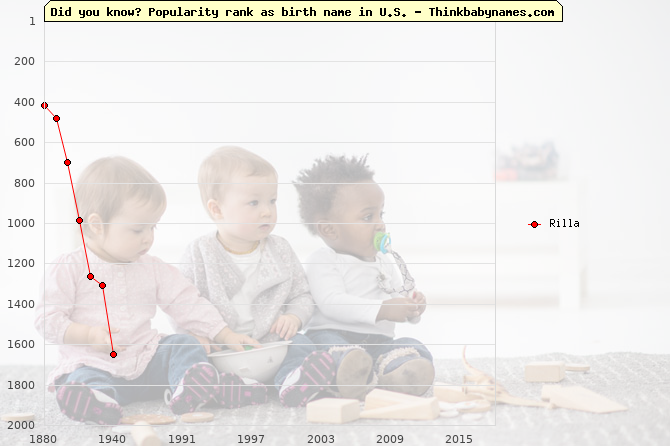Top 2000 baby names ranking of Rilla in U.S.