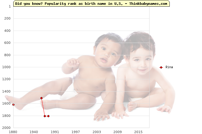 Top 2000 baby names ranking of Rina name in U.S.