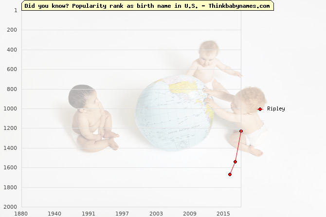 Top 2000 baby names ranking of Ripley name in U.S.