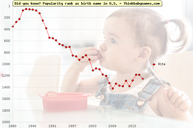 Top 2000 baby names ranking of Rita name in U.S.