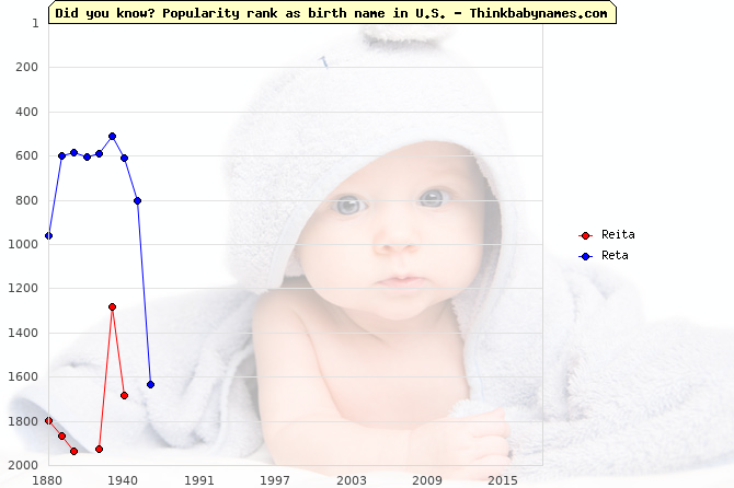 Top 2000 baby names ranking of Reita, Reta in U.S.