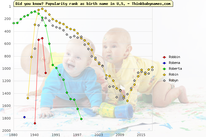 Top 2000 baby names ranking of Robbin, Robena, Roberta, Robin, Robyn in U.S.