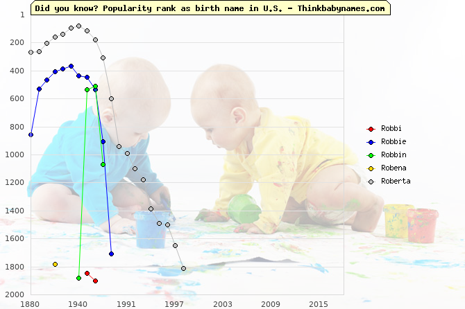 Top 2000 baby names ranking of Ro- names: Robbi, Robbie, Robbin, Robena, Roberta