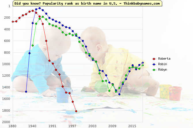Top 1000 baby names ranking of Roberta, Robin, Robyn in U.S.