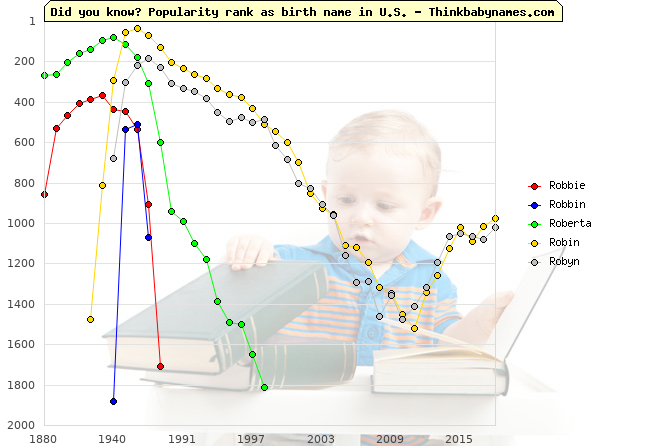 Top 1000 baby names ranking of Robbie, Robbin, Roberta, Robin, Robyn in U.S.