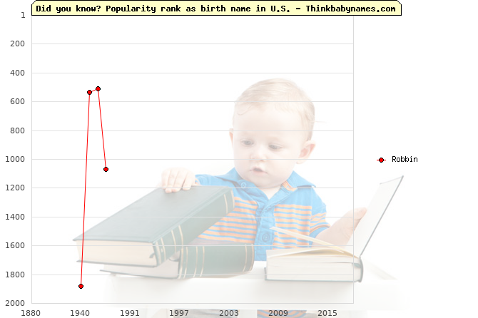 Top 2000 baby names ranking of Robbin name in U.S.