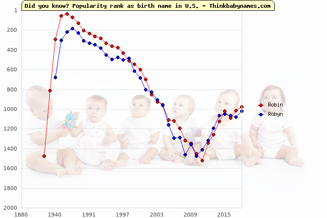 Top 2000 baby names ranking of Robin, Robyn in U.S.