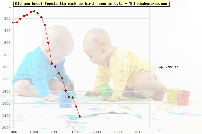 Top 2000 baby names ranking of Roberta name in U.S.