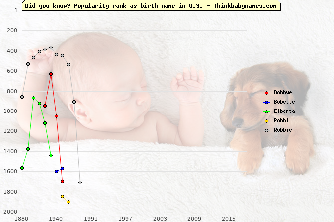 Top 2000 baby names ranking of Bobbye, Bobette, Elberta, Robbi, Robbie in U.S.