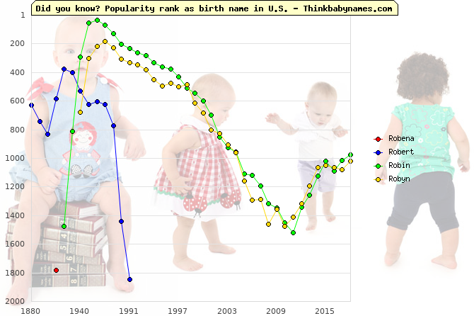 Top 2000 baby names ranking of Robena, Robert, Robin, Robyn in U.S.