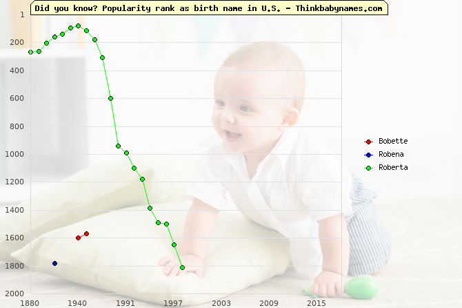 Top 2000 baby names ranking of Bobette, Robena, Roberta in U.S.