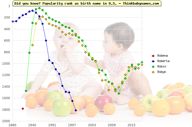 Top 2000 baby names ranking of Robena, Roberta, Robin, Robyn in U.S.