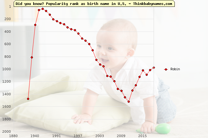 Top 2000 baby names ranking of Robin name in U.S.