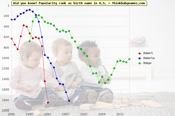 Top 1000 baby names ranking of Robert, Roberta, Robyn in U.S.