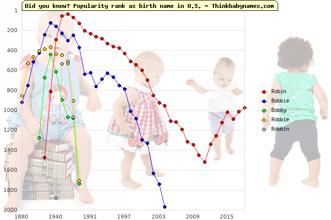Top 1000 baby names ranking of Robin, Bobbie, Bobby, Robbie, Robbin in U.S.