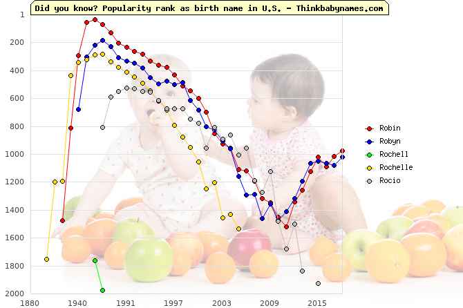 Top 2000 baby names ranking of Ro- names: Robin, Robyn, Rochell, Rochelle, Rocio