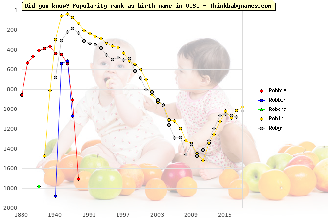 Top 2000 baby names ranking of Robbie, Robbin, Robena, Robin, Robyn in U.S.