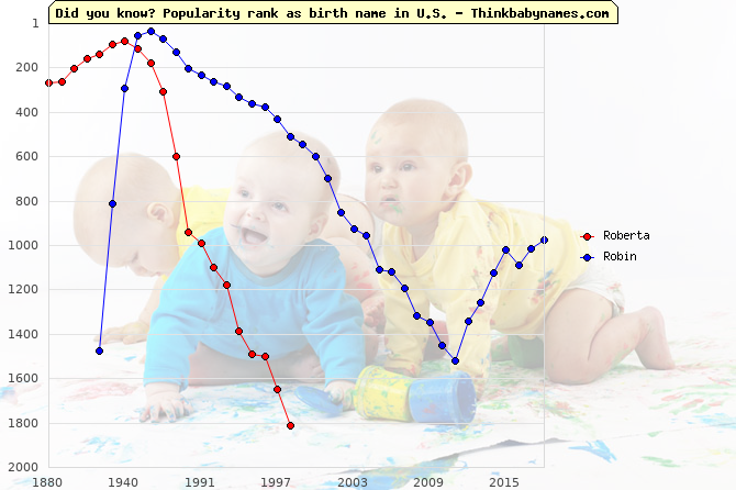 Top 2000 baby names ranking of Roberta, Robin in U.S.
