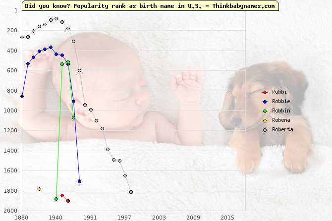 Top 2000 baby names ranking of Robbi, Robbie, Robbin, Robena, Roberta in U.S.