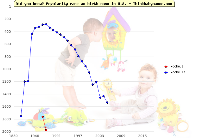 Top 2000 baby names ranking of Rochell, Rochelle in U.S.