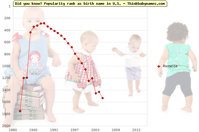 Top 2000 baby names ranking of Rochelle name in U.S.