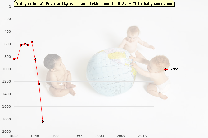 Top 1000 baby names ranking of Roma in U.S.