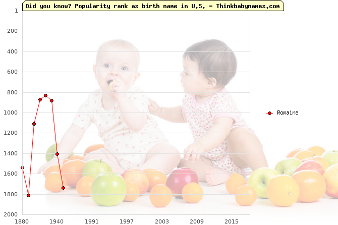 Top 2000 baby names ranking of Romaine name in U.S.