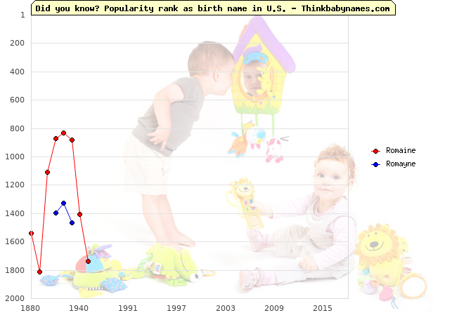 Top 2000 baby names ranking of Romaine, Romayne in U.S.