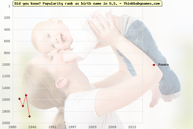 Top 2000 baby names ranking of Romana name in U.S.