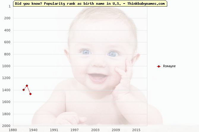 Top 2000 baby names ranking of Romayne name in U.S.