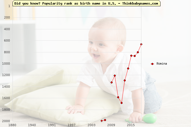 Top 2000 baby names ranking of Romina name in U.S.