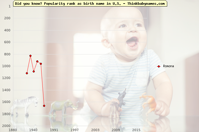 Top 2000 baby names ranking of Romona name in U.S.